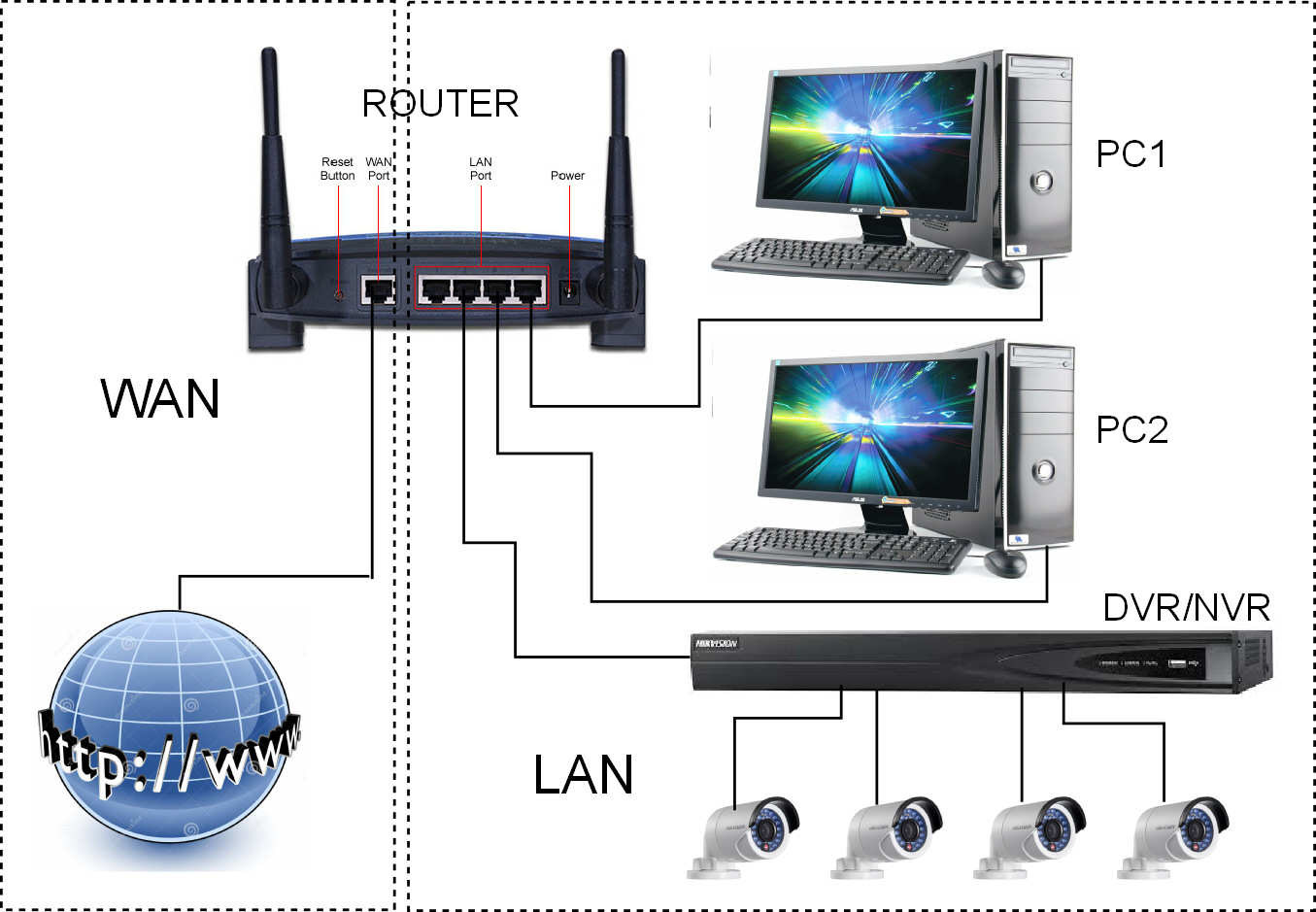 روترهای بیسیم بین درگاه WAN و درگاه LAN / تفاوت بین درگاههای WAN و LAN چیست؟